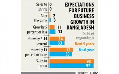企業は力強い成長を予測
