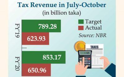 税収目標を24%下回る