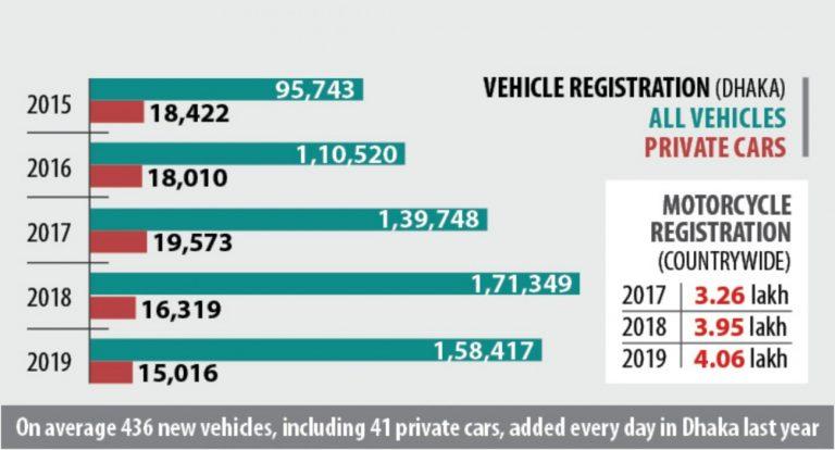 ダッカの自動車登録台数減少
