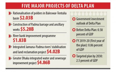 デルタ計画の予算増加