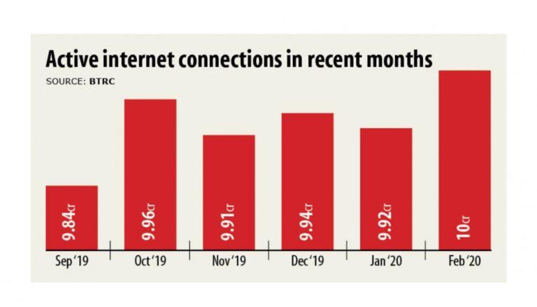 ネット接続者1億人到達