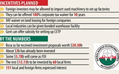 外国投資拡大のために