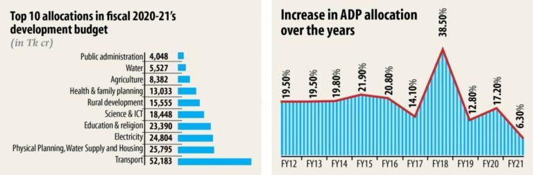 来年度、保健予算大幅増