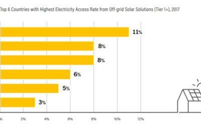 太陽光アクセス率世界2位