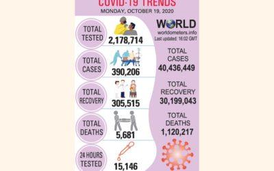感染者39万人超える