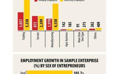創業以来、2倍の従業員数の資金調達にアクセスできる中小企業