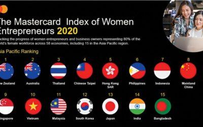 バングラデシュは女性起業家のマスターカードインデックスで最下位にランクされています!