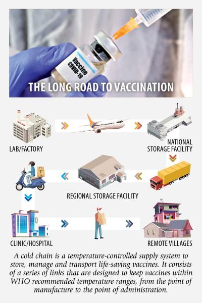 Covid-19ワクチンには不十分な既存のコールドチェーン