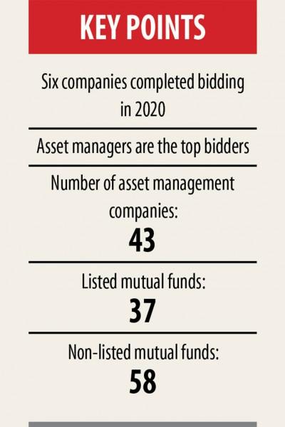 高値の入札は小規模投資家を損失のリスクにさらします