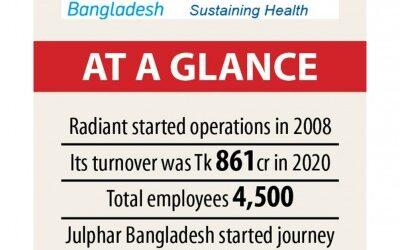 RadiantPharmaがTk140crでJulpharを買収