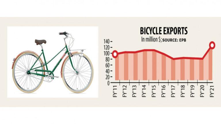 自転車輸出過去最高を記録