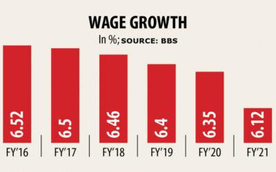 賃金低水準、インフレ率上昇