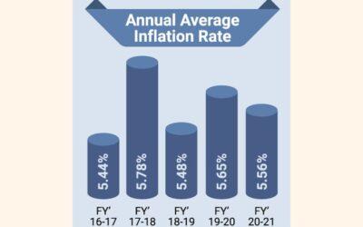 21年度のインフレ率は5.56%