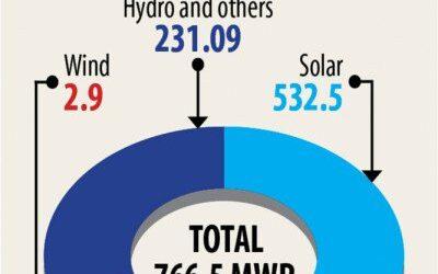 国内最大の太陽光発電所建設